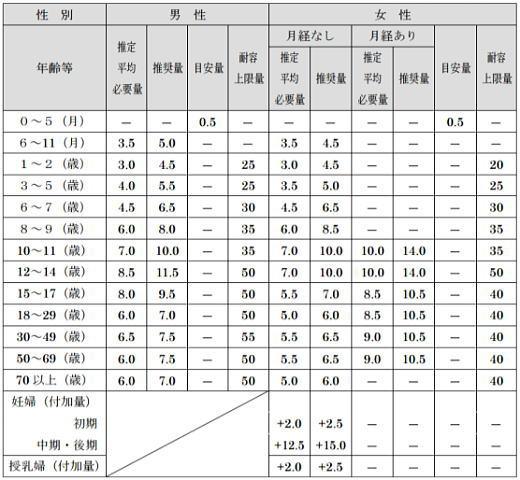 鉄の食事摂取基準2015年度版(厚生労働省 日本人の食事摂取基準)